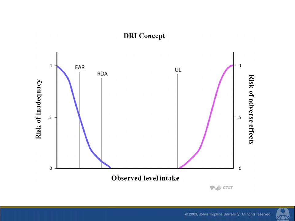 DRI Concept Risk of inadequacy Risk of adverse effects Observed level intake