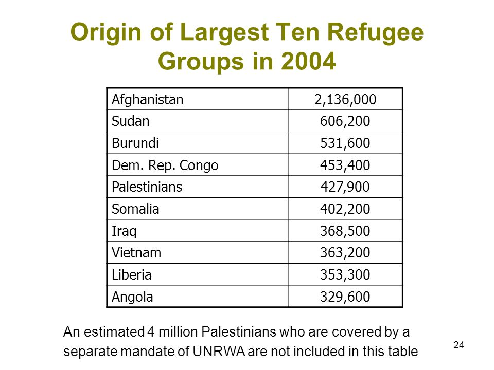24 Origin of Largest Ten Refugee Groups in 2004 Afghanistan2,136,000 Sudan606,200 Burundi531,600 Dem. Rep. Congo453,400 Palestinians427,900 Somalia402