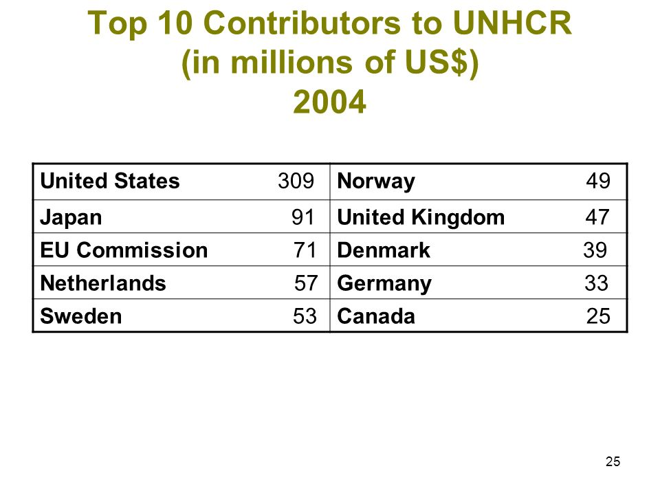 25 Top 10 Contributors to UNHCR (in millions of US$) 2004 United States 309Norway 49 Japan 91United Kingdom 47 EU Commission 71Denmark 39 Netherlands 57Germany 33 Sweden 53Canada 25