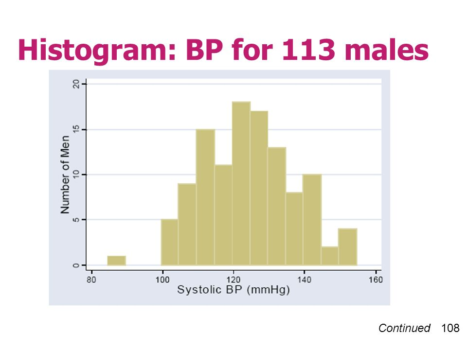 Continued 108 Histogram: BP for 113 males