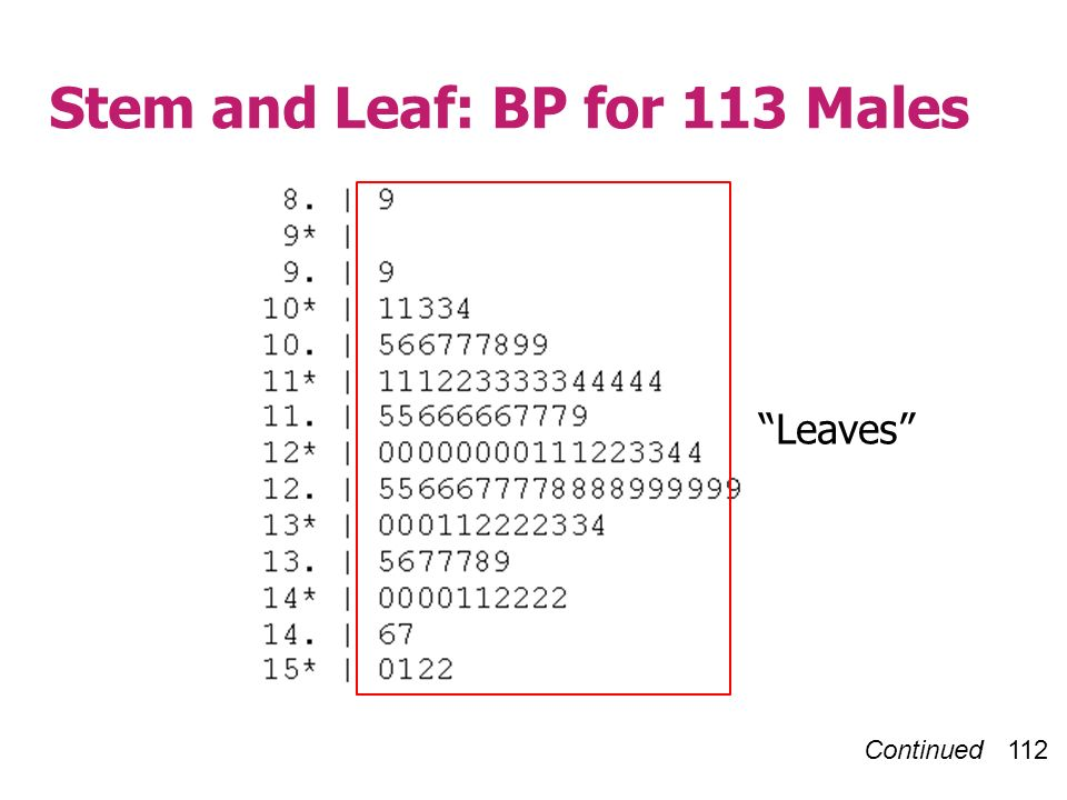 Continued 112 Stem and Leaf: BP for 113 Males Leaves