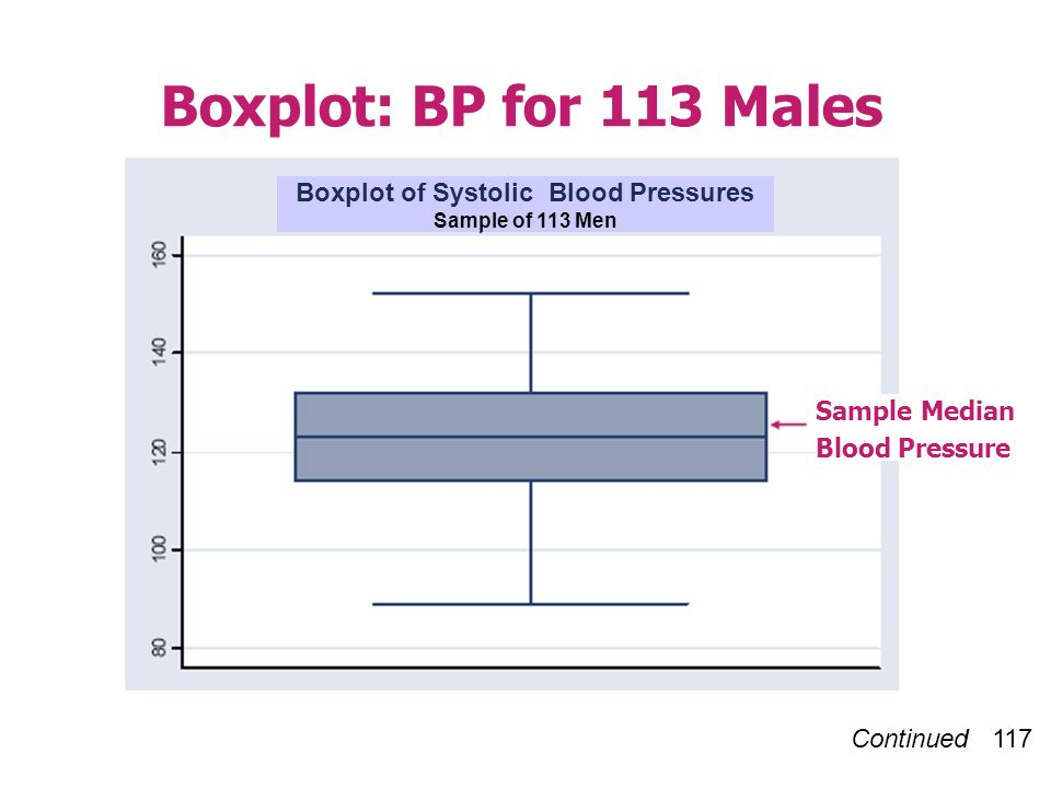 Continued 117 Boxplot: BP for 113 Males Sample Median Blood Pressure Boxplot of Systolic Blood Pressures Sample of 113 Men