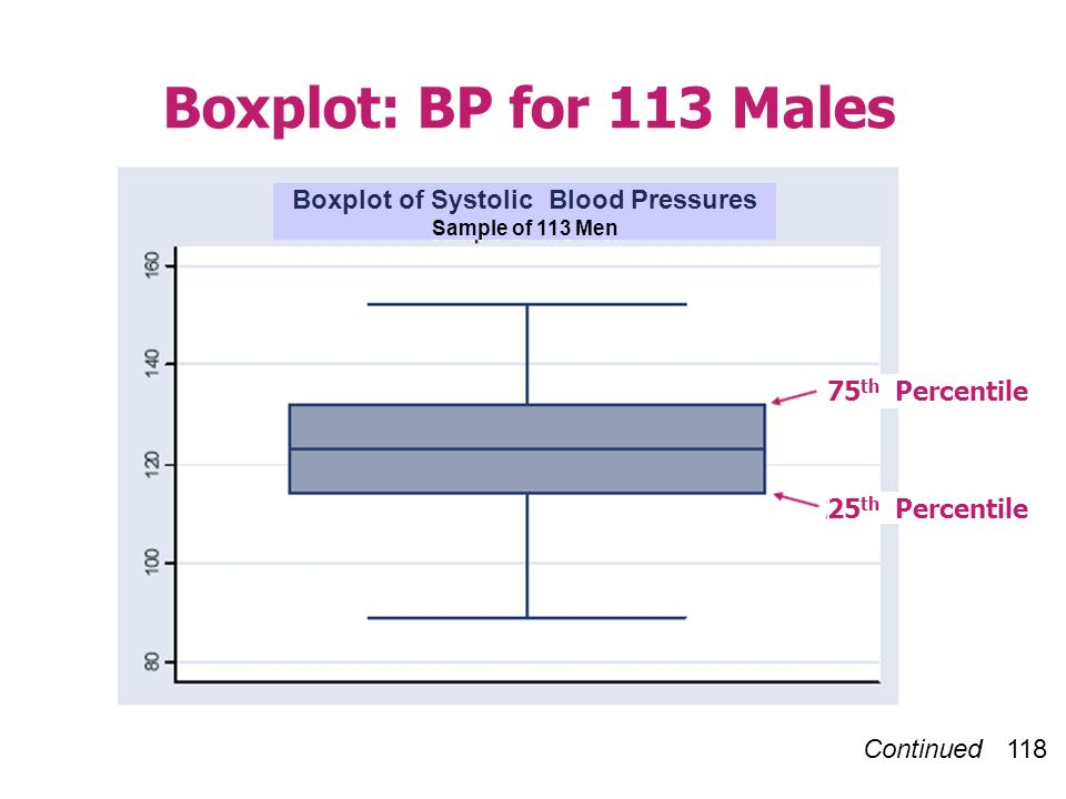 Continued 118 Boxplot: BP for 113 Males 75 th Percentile 25 th Percentile Boxplot of Systolic Blood Pressures Sample of 113 Men