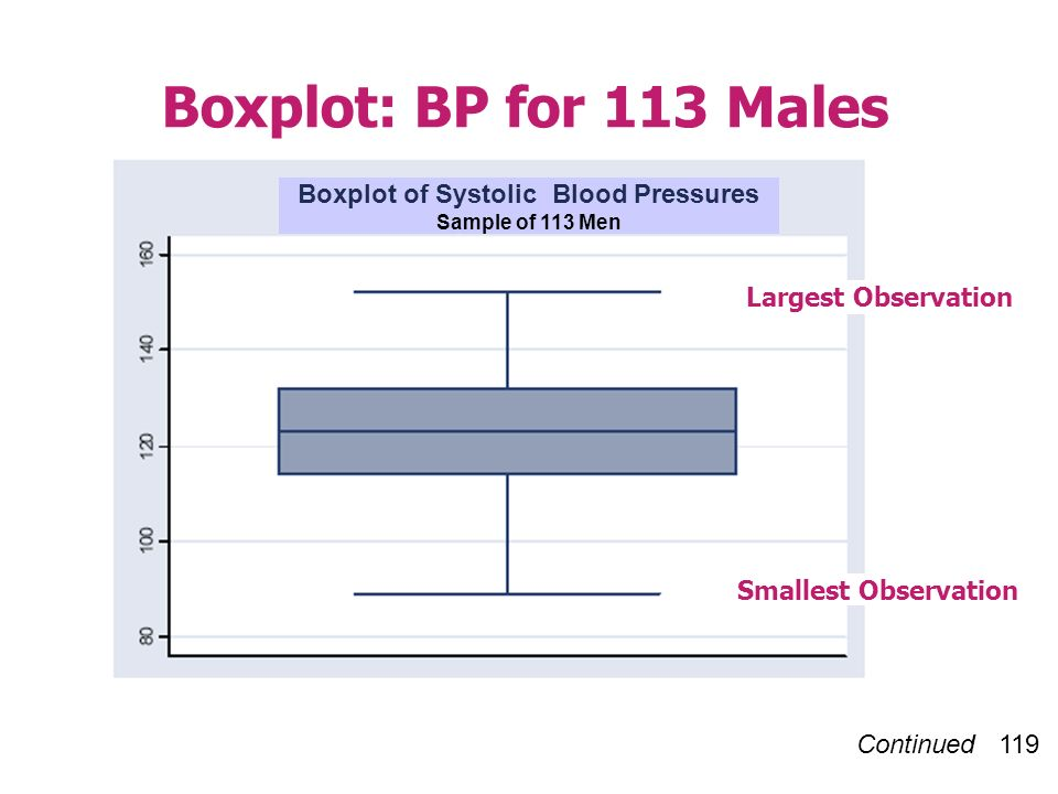Continued 119 Boxplot: BP for 113 Males Largest Observation Smallest Observation Boxplot of Systolic Blood Pressures Sample of 113 Men