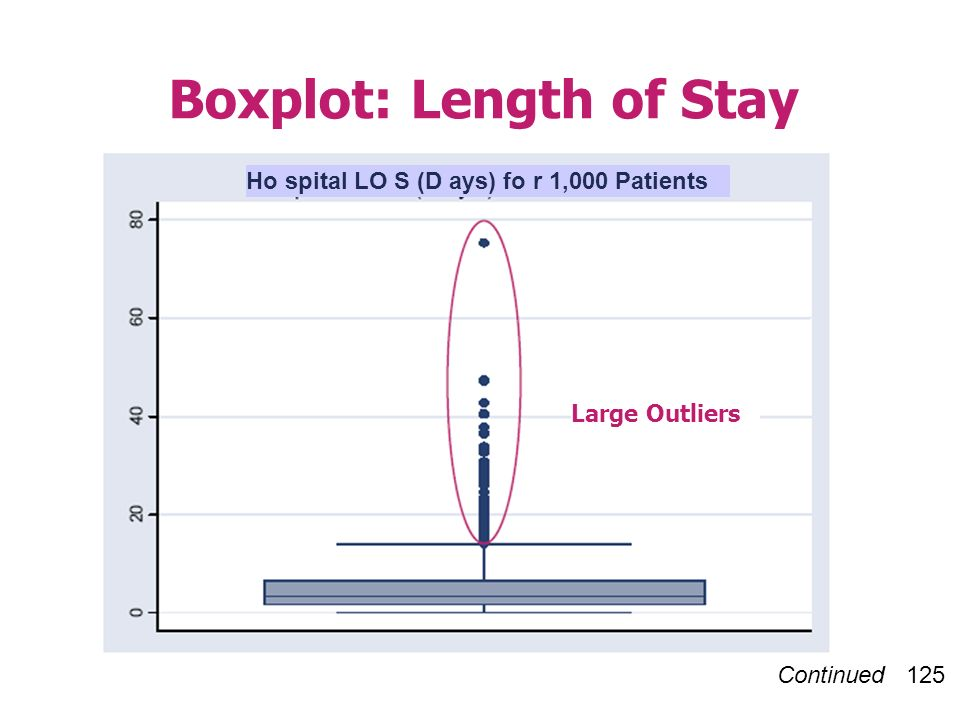 Continued 125 Boxplot: Length of Stay Large Outliers Ho spital LO S (D ays) fo r 1,000 Patients