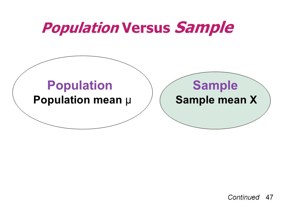 Population Versus Sample Continued 47 Population Sample Population mean µ Sample mean X