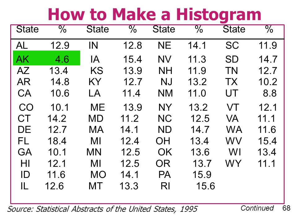 Continued 68 How to Make a Histogram State % State % AL 12.9 IN 12.8 NE 14.1 SC 11.9 AK 4.6IA 15.4 NV 11.3 SD 14.7 AZ 13.4KS 13.9 NH 11.9 TN 12.7 AR 14.8 KY 12.7 NJ 13.2 TX 10.2 CA 10.6 LA 11.4 NM 11.0 UT 8.8 CO 10.1ME 13.9 NY 13.2 VT 12.1 CT 14.2 MD 11.2 NC 12.5 VA 11.1 DE 12.7 MA 14.1 ND 14.7 WA 11.6 FL 18.4MI12.4 OH 13.4 WV 15.4 GA 10.1 MN 12.5 OK 13.6 WI 13.4 HI 12.1MI12.5 OR 13.7 WY 11.1 ID 11.6MO14.1 PA 15.9 IL 12.6 MT 13.3 RI 15.6 Source: Statistical Abstracts of the United States, 1995