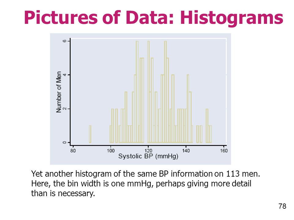 78 Pictures of Data: Histograms Yet another histogram of the same BP information on 113 men.