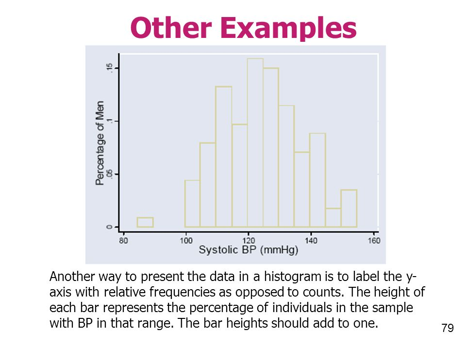 79 Other Examples Another way to present the data in a histogram is to label the y- axis with relative frequencies as opposed to counts.