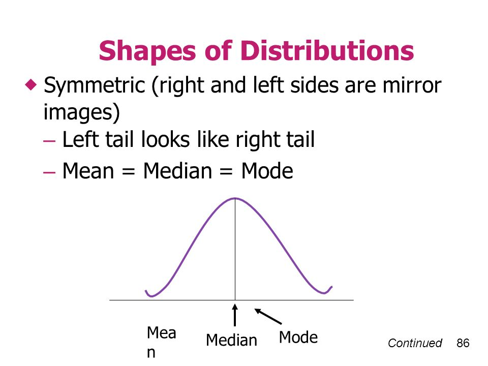 Continued 86 Shapes of Distributions Symmetric (right and left sides are mirror images) – Left tail looks like right tail – Mean = Median = Mode Mea n Median Mode