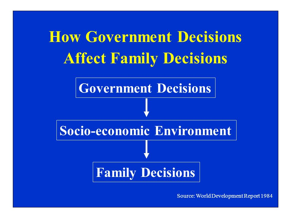 How Government Decisions Affect Family Decisions Government Decisions Socio-economic Environment Family Decisions Source: World Development Report 1984