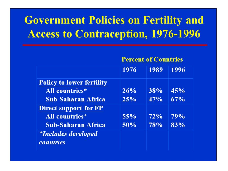 Government Policies on Fertility and Access to Contraception, 1976-1996 197619891996 Policy to lower fertility All countries* Sub-Saharan Africa 26% 25% 38% 47% 45% 67% Direct support for FP All countries* Sub-Saharan Africa 55% 50% 72% 78% 79% 83% *Includes developed countries Percent of Countries