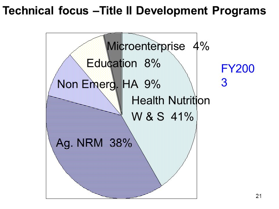 Technical focus –Title II Development Programs FY200 3 Ag.