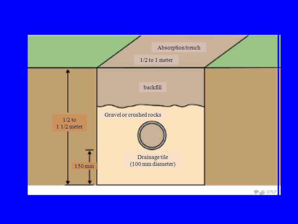 Absorption trench 1/2 to 1 meter backfill Gravel or crushed rocks Drainage tile (100 mm diameter) 1/2 to 1 1/2 meter 150 mm