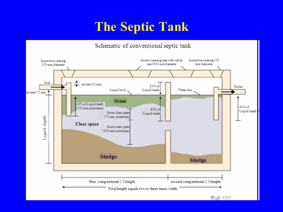 The Septic Tank Schematic of conventional septic tank Inspection opening 150 mm diameter Inlet At least 75 mm At least 25 mm Access opening near side wall at least 600 mm diameter Inspection opening 150 mm diameter Liquid level 20% of Liquid depth Water line 40% of Liquid depth Scum clear space (75 mm, minimum) Scum clear space (300 mm, minimum) 20% of Liquid depth (150 mm, minimum) Scum Clear space Sludge Outlet 40% of Liquid depth First compartment 2/3 lengthsecond compartment 2/3 length Total length equals two to three times width