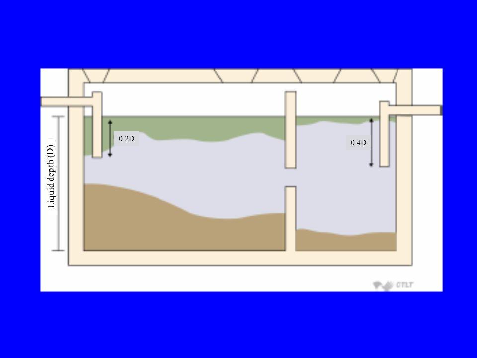Liquid depth (D) 0.2D 0.4D