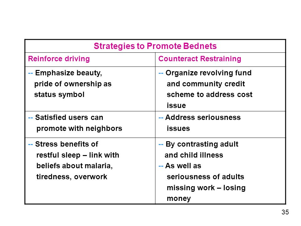 Strategies to Promote Bednets Reinforce drivingCounteract Restraining -- Emphasize beauty, pride of ownership as status symbol -- Organize revolving fund and community credit scheme to address cost issue -- Satisfied users can promote with neighbors -- Address seriousness issues -- Stress benefits of restful sleep – link with beliefs about malaria, tiredness, overwork -- By contrasting adult and child illness -- As well as seriousness of adults missing work – losing money 35