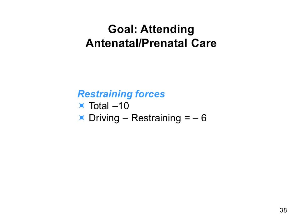 Goal: Attending Antenatal/Prenatal Care Restraining forces Total –10 Driving – Restraining = – 6 38