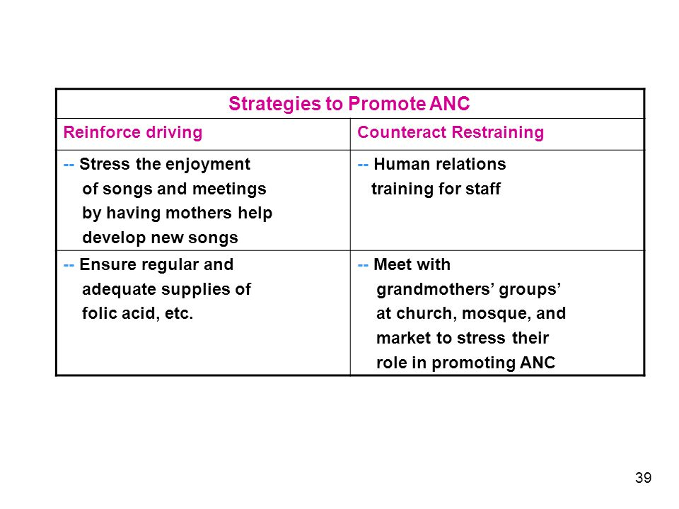 Strategies to Promote ANC Reinforce drivingCounteract Restraining -- Stress the enjoyment of songs and meetings by having mothers help develop new songs -- Human relations training for staff -- Ensure regular and adequate supplies of folic acid, etc.