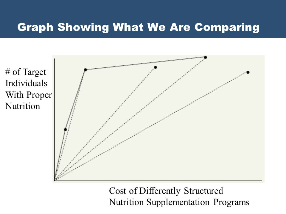 # of Target Individuals With Proper Nutrition Cost of Differently Structured Nutrition Supplementation Programs Graph Showing What We Are Comparing
