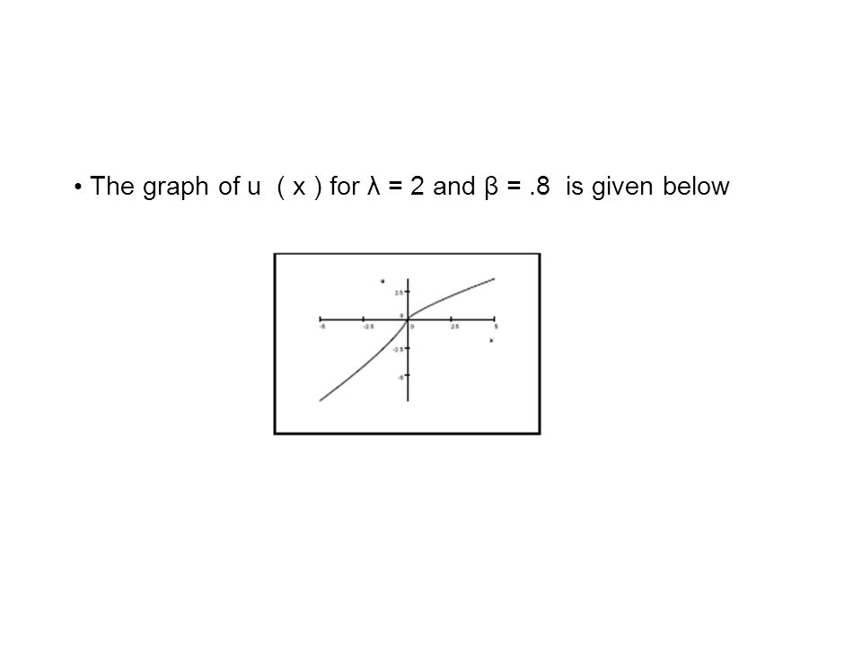 The graph of u ( x ) for λ = 2 and β =.8 is given below