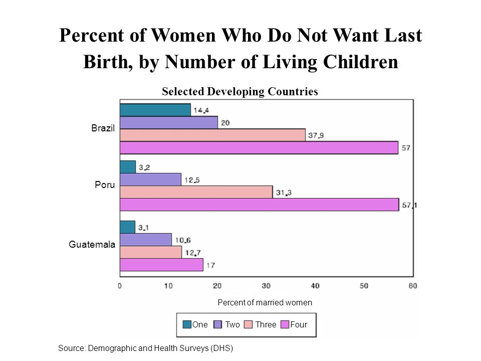 Percent of Women Who Do Not Want Last Birth, by Number of Living Children Selected Developing Countries Brazil Poru Guatemala Percent of married women One Two Three Four Source: Demographic and Health Surveys (DHS)
