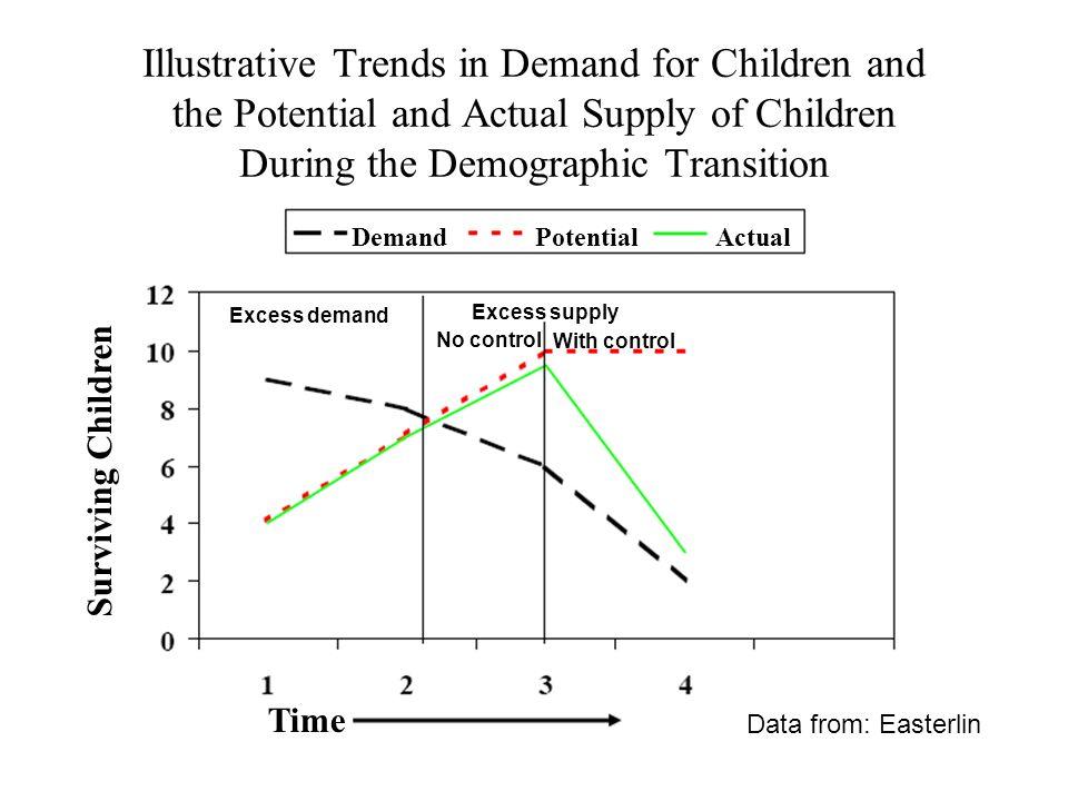 Demographic Indicators of the Demand-Supply Framework a.