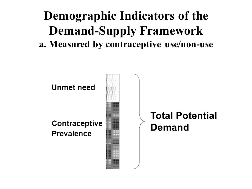 Demographic Indicators of the Demand-Supply Framework a.