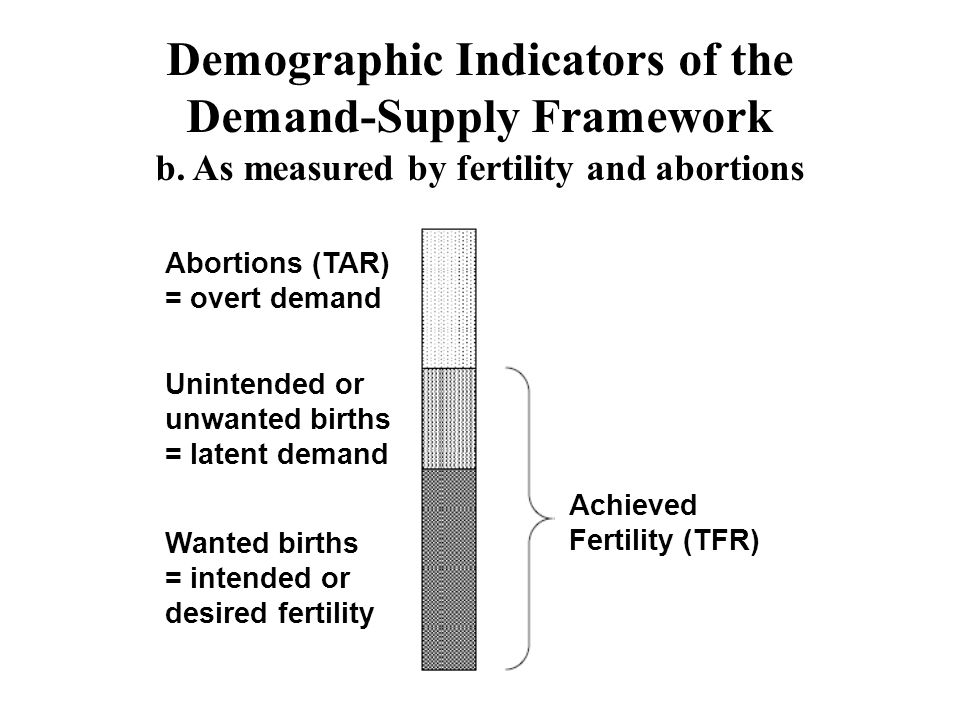 Demographic Indicators of the Demand-Supply Framework b. As measured by fertility and abortions Abortions (TAR) = overt demand Unintended or unwanted