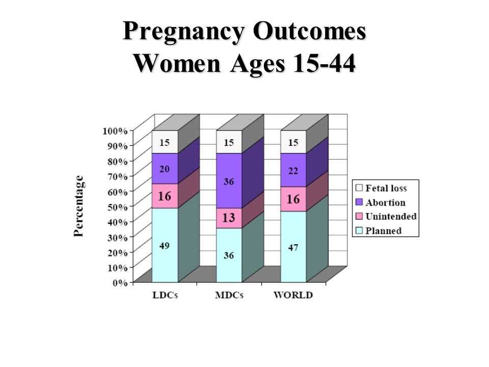 Pregnancy Outcomes Women Ages 15-44