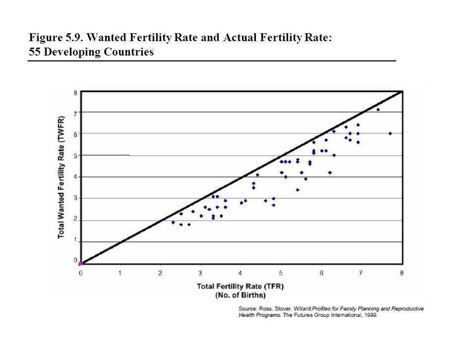 Figure 5.9. Wanted Fertility Rate and Actual Fertility Rate: 55 Developing Countries