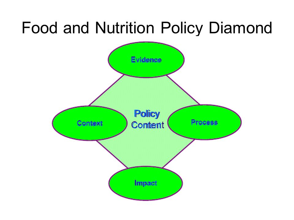Food and Nutrition Policy Diamond Process Content Evidence Policy Content Impact