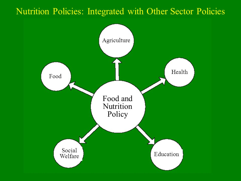 Nutrition Policies: Integrated with Other Sector Policies Agriculture Food Health Food and Nutrition Policy Social Welfare Education