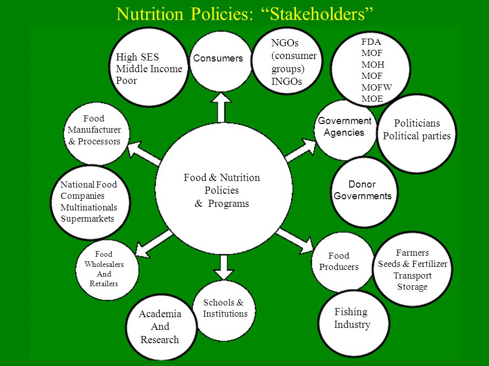 Nutrition Policies: Stakeholders High SES Middle Income Poor Consumers FDA MOF MOH MOF MOFW MOE NGOs (consumer groups) INGOs Government Agencies Politicians Political parties Donor Governments Food Producers Farmers Seeds & Fertilizer Transport Storage Fishing Industry Schools & Institutions Academia And Research Food Wholesalers And Retailers National Food Companies Multinationals Supermarkets Food Manufacturer & Processors Food & Nutrition Policies & Programs