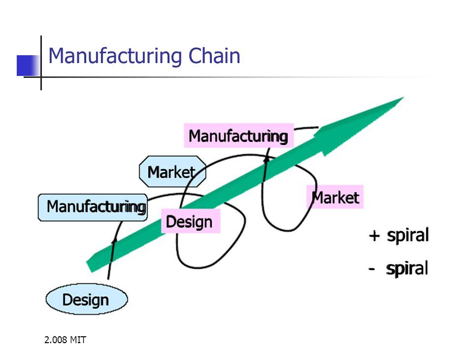 2.008 MIT Manufacturing Chain Manufacturing Market Design + spiral -
