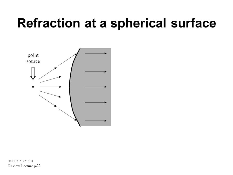 MIT 2.71/2.710 Review Lecture p- 22 Refraction at a spherical surface point source