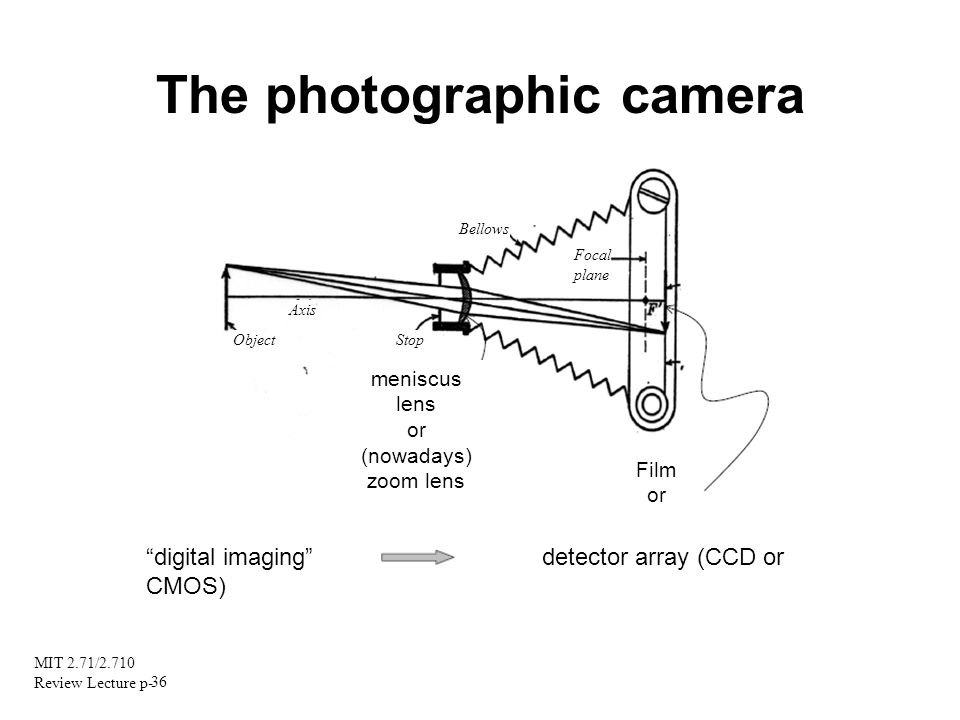 MIT 2.71/2.710 Review Lecture p- 36 The photographic camera meniscus lens or (nowadays) zoom lens Film or Object Axis Stop Bellows Focal plane digital