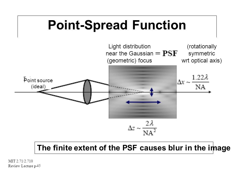 MIT 2.71/2.710 Review Lecture p- 45 Point-Spread Function Point source (ideal) Light distribution near the Gaussian (geometric) focus (rotationally sy