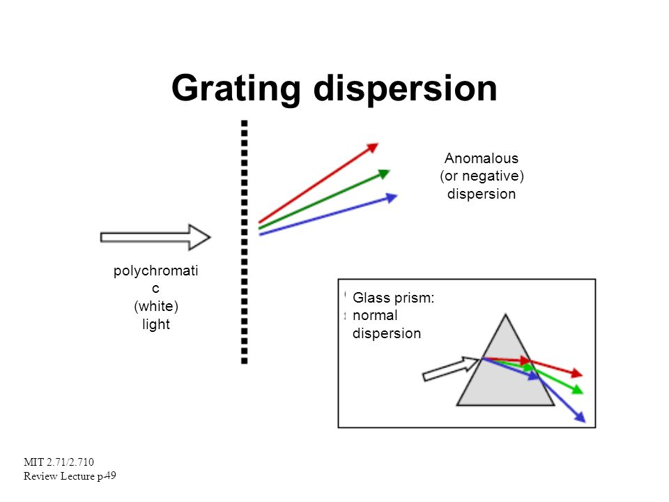 MIT 2.71/2.710 Review Lecture p- 49 polychromati c (white) light Anomalous (or negative) dispersion Glass prism: normal dispersion Grating dispersion