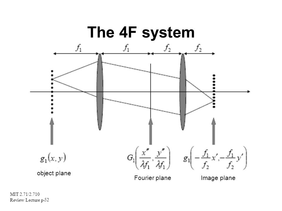 MIT 2.71/2.710 Review Lecture p- 52 The 4F system object plane Fourier plane Image plane