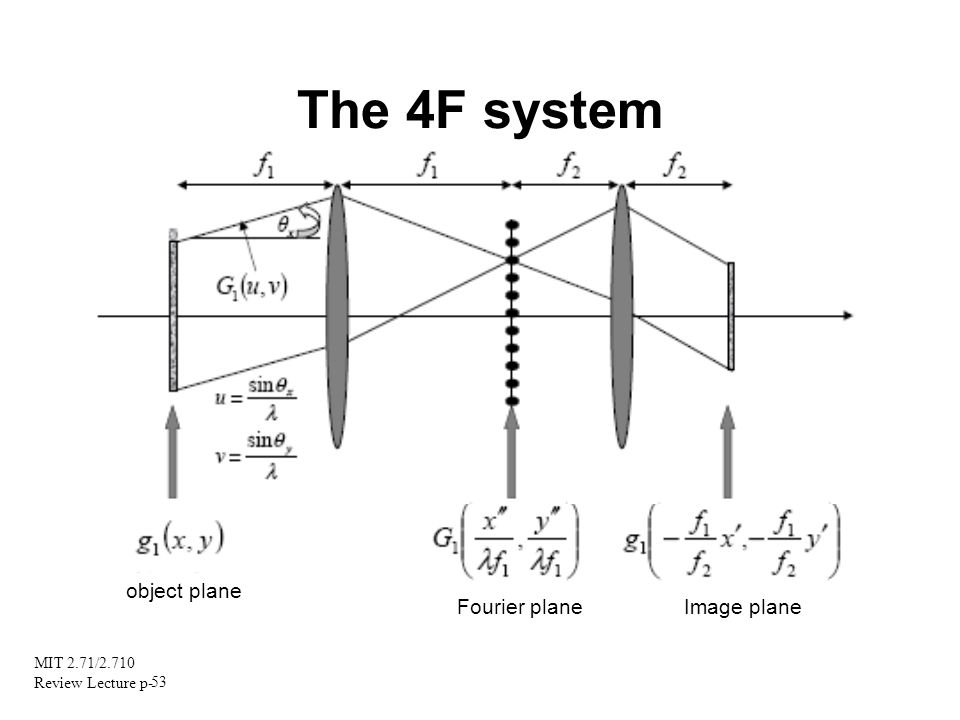 MIT 2.71/2.710 Review Lecture p- 53 The 4F system object plane Fourier plane Image plane