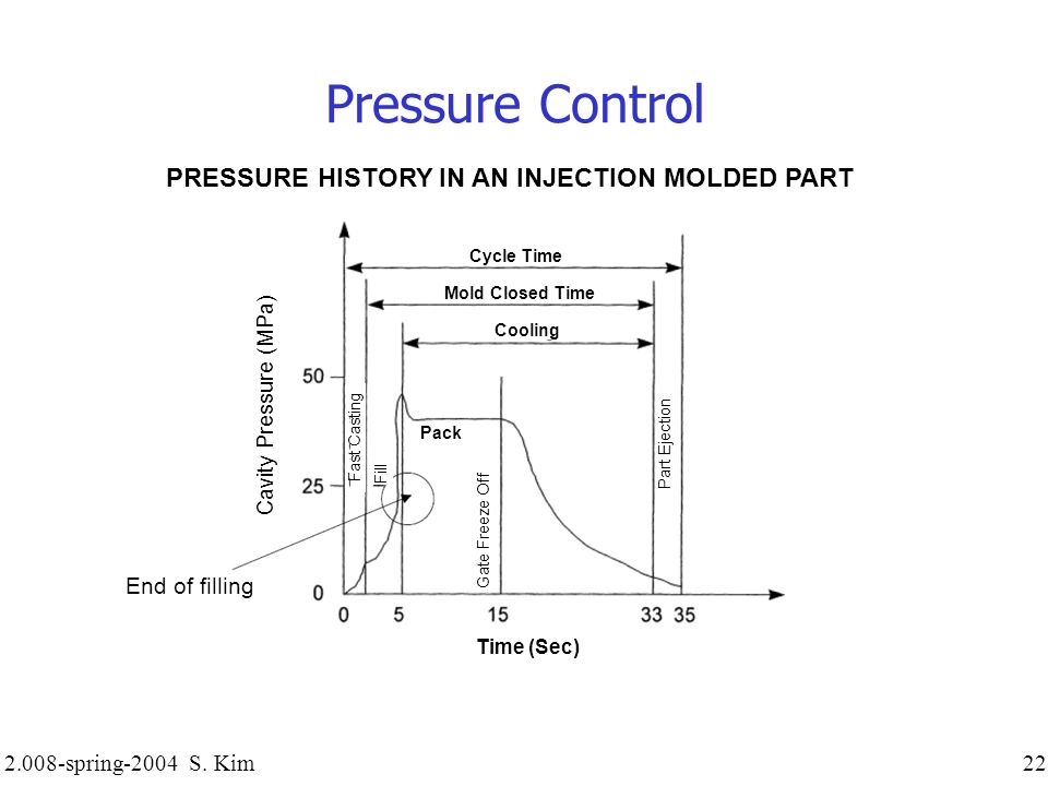 2.008-spring-2004 S. Kim 22 Pressure Control PRESSURE HISTORY IN AN INJECTION MOLDED PART Cycle Time Mold Closed Time Cooling Pack Time (Sec) End of f