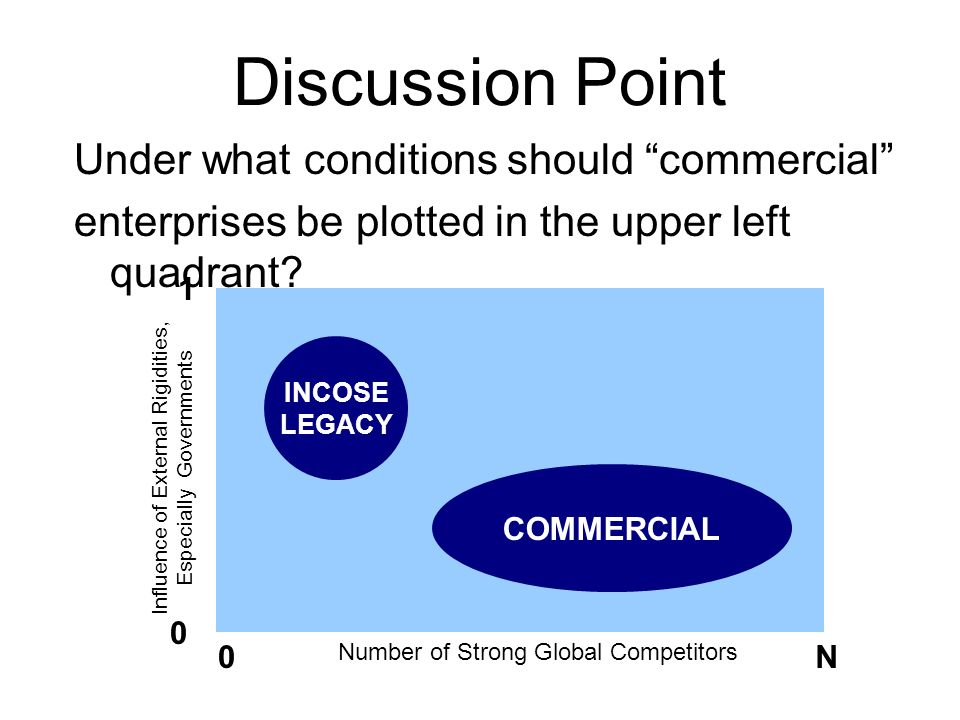 Discussion Point Under what conditions should commercial enterprises be plotted in the upper left quadrant.