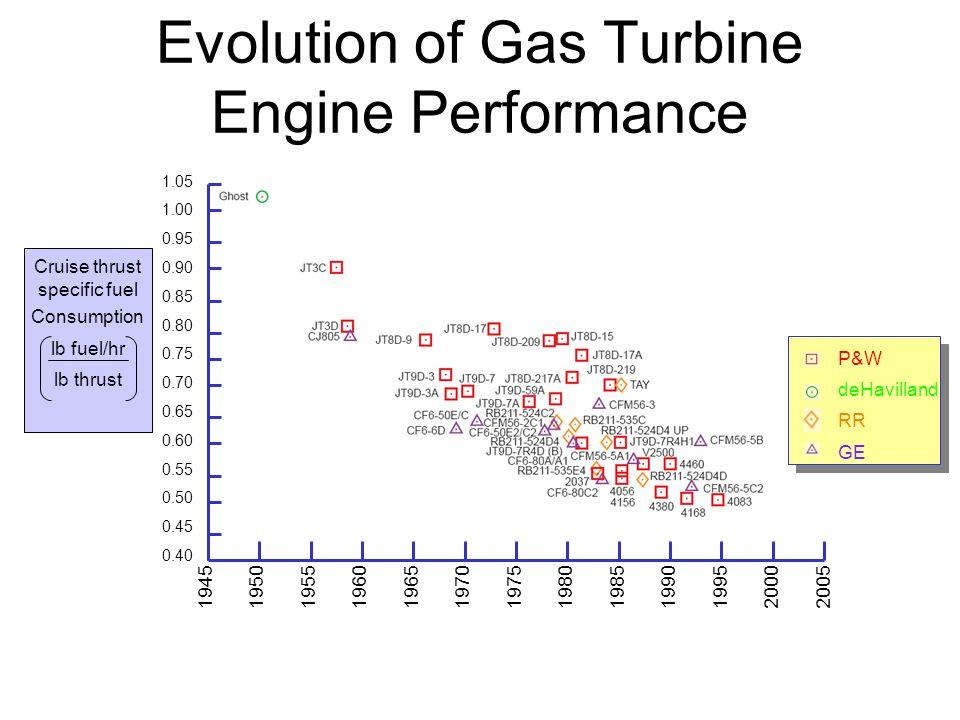 Evolution of Gas Turbine Engine Performance 1.05 1.00 0.95 0.90 0.85 0.80 0.75 0.70 0.65 0.60 0.55 0.50 0.45 0.40 1945 1950 1955 1960 1965 1970 1975 1980 1985 1990 1995 2000 2005 Cruise thrust specific fuel Consumption lb fuel/hr lb thrust P&W deHavilland RR GE