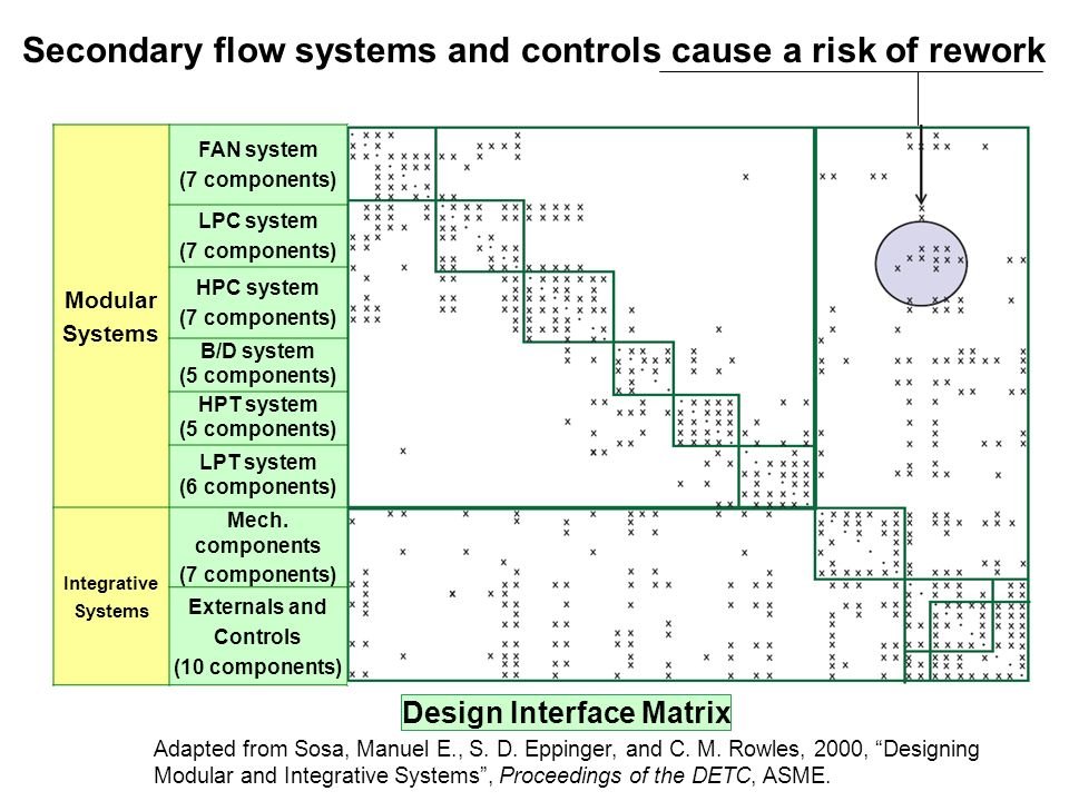 Secondary flow systems and controls cause a risk of rework Adapted from Sosa, Manuel E., S.