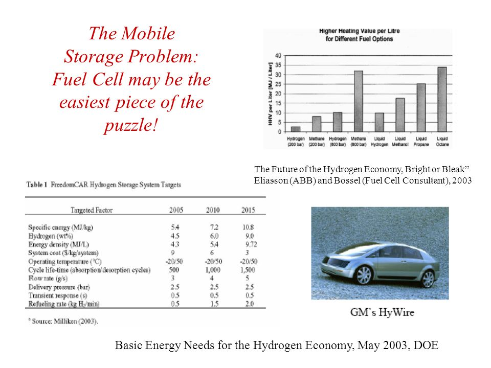 The Mobile Storage Problem: Fuel Cell may be the easiest piece of the puzzle! The Future of the Hydrogen Economy, Bright or Bleak Eliasson (ABB) and B