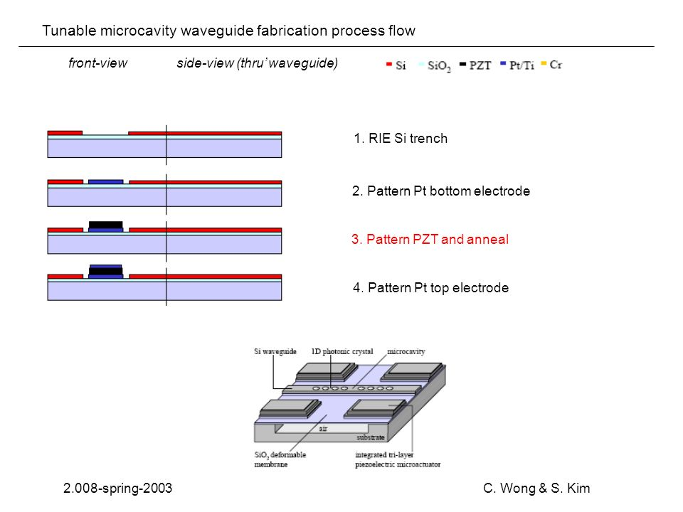 Tunable microcavity waveguide fabrication process flow front-viewside-view (thru waveguide) 1. RIE Si trench 2. Pattern Pt bottom electrode 3. Pattern