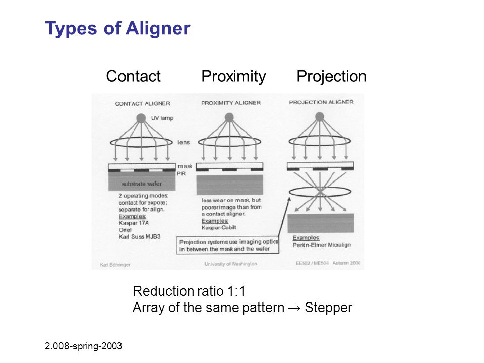 Types of Aligner ContactProximityProjection 2.008-spring-2003 Reduction ratio 1:1 Array of the same pattern Stepper