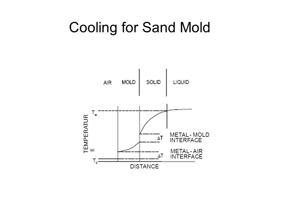 Cooling for Sand Mold METAL - MOLD INTERFACE METAL - AIR INTERFACE DISTANCE TEMPERATUR