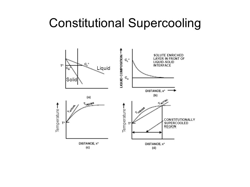 Constitutional Supercooling SOLUTE ENRICHED LAYER IN FRONT OF LIQUID-SOLID INTERFACE CONSTITUTIONALLY SUPERCOOLED REGION Temperature Liquid Solid LIQU